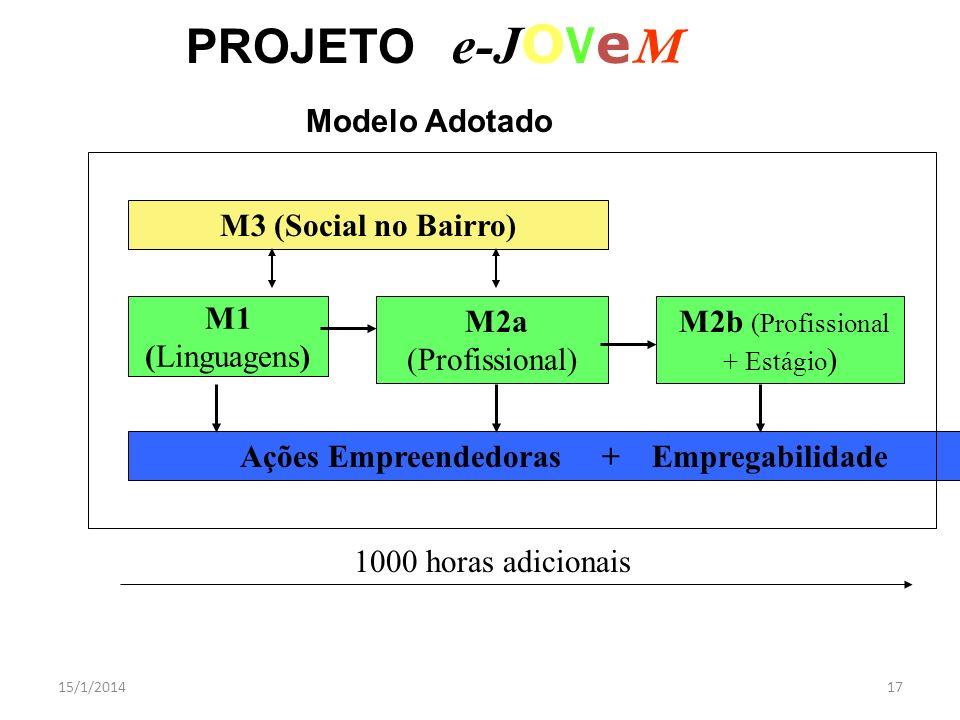 15/1/201417 PROJETO e-J O V e M Modelo Adotado M3 (Social no Bairro) M1 (Linguagens) M2a (Profissional) Ações Empreendedoras + Empregabilidade 1000 ho