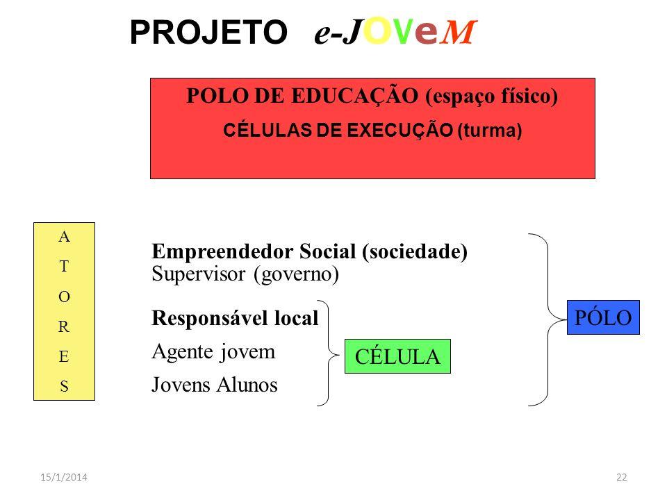 15/1/201422 PROJETO e-J O V e M POLO DE EDUCAÇÃO (espaço físico) CÉLULAS DE EXECUÇÃO (turma) ATORESATORES Supervisor (governo) Empreendedor Social (so