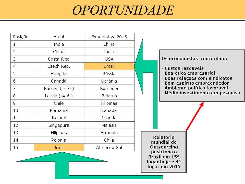 15/1/201441 PROBLEMA O CEARÁ tem mais de 1.600 mil jovens (15 a 24 anos). Todo ano 100 mil concluem o Ensino Médio, mas a maioria não tem acesso ao en