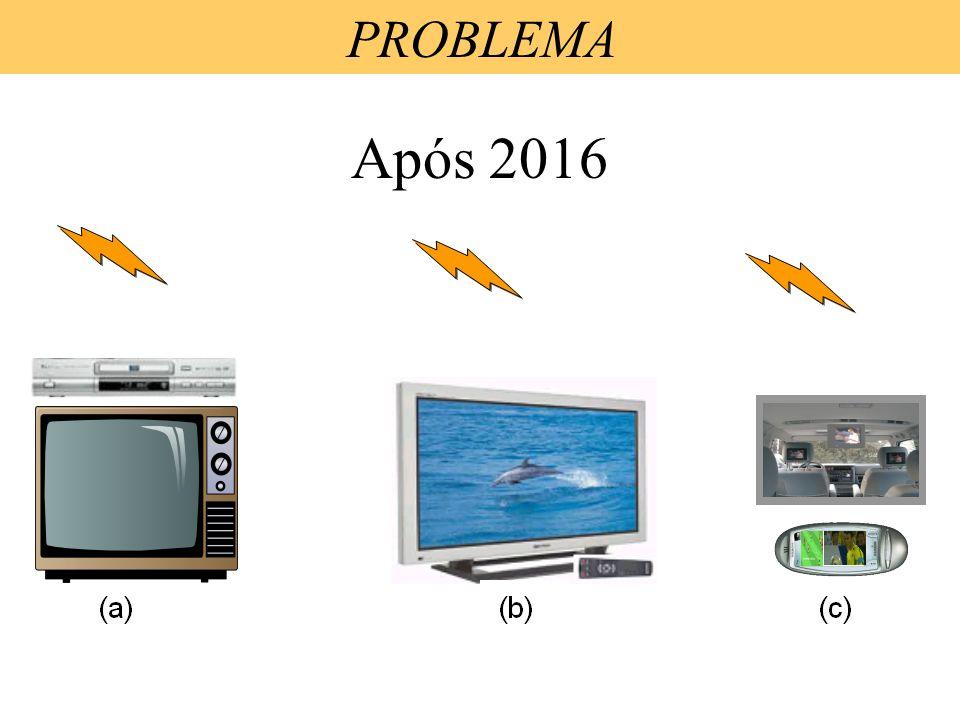 Atualmente (a) (b) (c) PROBLEMA