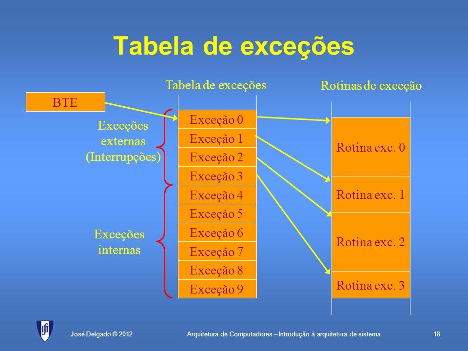 Arquitetura de Computadores – Introdução à arquitetura de sistema18José Delgado © 2012 Tabela de exceções Exceção 9 Exceção 8 Exceção 7 Exceção 6 Exce