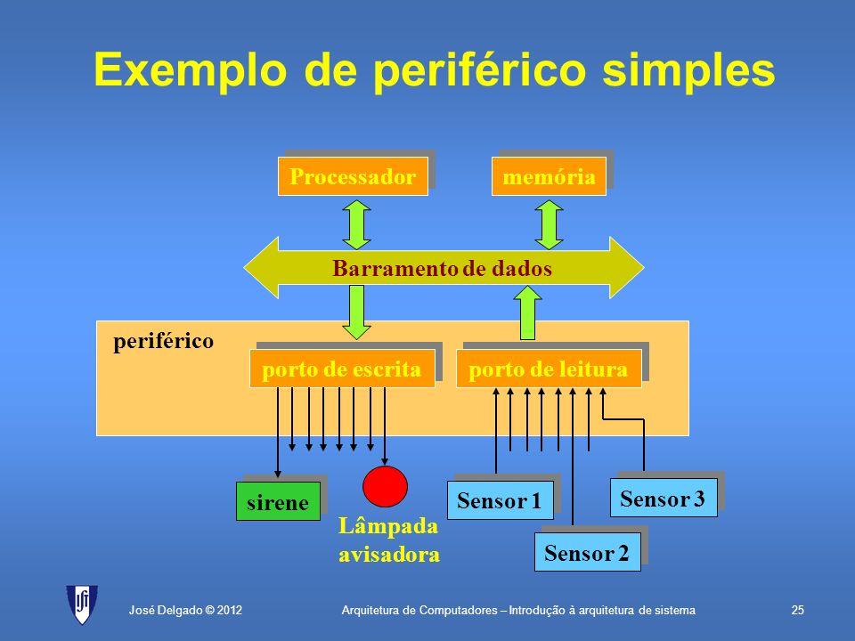 Arquitetura de Computadores – Introdução à arquitetura de sistema25José Delgado © 2012 Exemplo de periférico simples Processador memória sirene porto