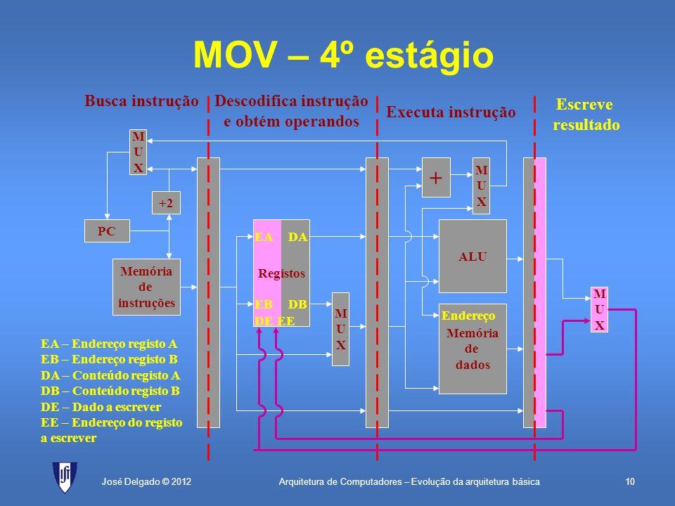 Arquitetura de Computadores – Evolução da arquitetura básica10José Delgado © 2012 + MUXMUX MOV – 4º estágio PC Memória de instruções +2 MUXMUX Registo