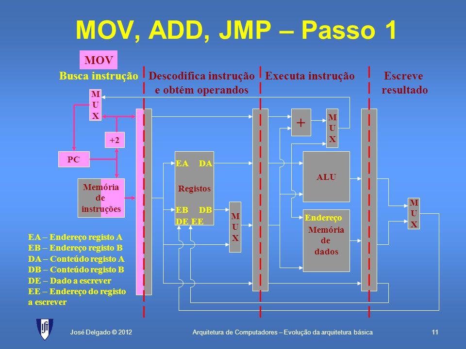 Arquitetura de Computadores – Evolução da arquitetura básica11José Delgado © 2012 + MUXMUX MOV, ADD, JMP – Passo 1 PC Memória de instruções +2 MUXMUX