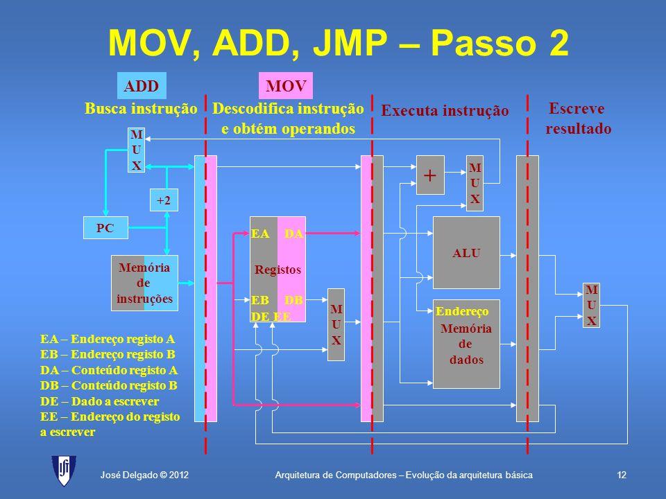 Arquitetura de Computadores – Evolução da arquitetura básica12José Delgado © 2012 + MUXMUX MOV, ADD, JMP – Passo 2 PC Memória de instruções +1 MUXMUX