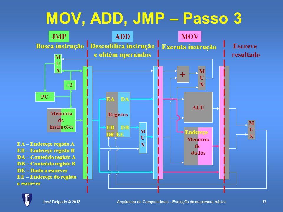 Arquitetura de Computadores – Evolução da arquitetura básica13José Delgado © 2012 + MUXMUX MOV, ADD, JMP – Passo 3 PC Memória de instruções +1 MUXMUX