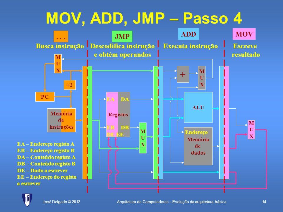 Arquitetura de Computadores – Evolução da arquitetura básica14José Delgado © 2012 + MUXMUX MOV, ADD, JMP – Passo 4 PC Memória de instruções +2 MUXMUX