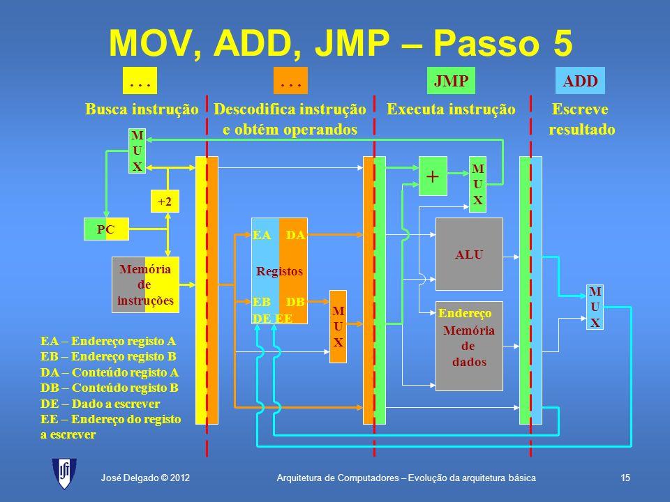 Arquitetura de Computadores – Evolução da arquitetura básica15José Delgado © 2012 + MUXMUX MOV, ADD, JMP – Passo 5 PC Memória de instruções +2 MUXMUX