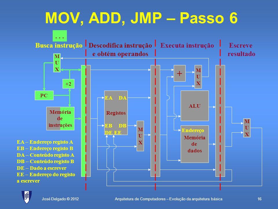 Arquitetura de Computadores – Evolução da arquitetura básica16José Delgado © 2012 + MUXMUX MOV, ADD, JMP – Passo 6 PC Memória de instruções +2 MUXMUX