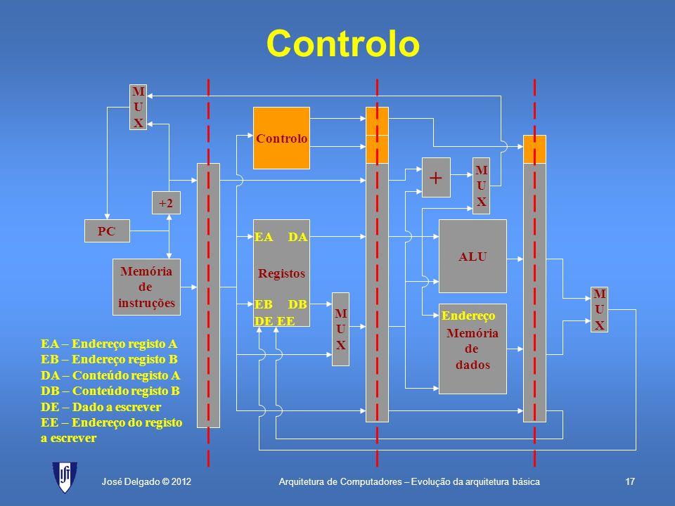 Arquitetura de Computadores – Evolução da arquitetura básica17José Delgado © 2012 + MUXMUX Controlo PC Memória de instruções +2 MUXMUX Registos MUXMUX