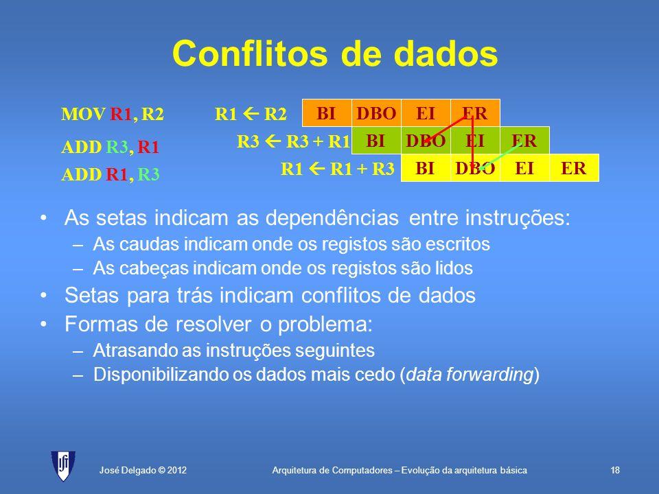 Arquitetura de Computadores – Evolução da arquitetura básica18José Delgado © 2012 Conflitos de dados As setas indicam as dependências entre instruções