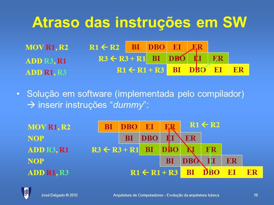 Arquitetura de Computadores – Evolução da arquitetura básica19José Delgado © 2012 Atraso das instruções em SW Solução em software (implementada pelo c