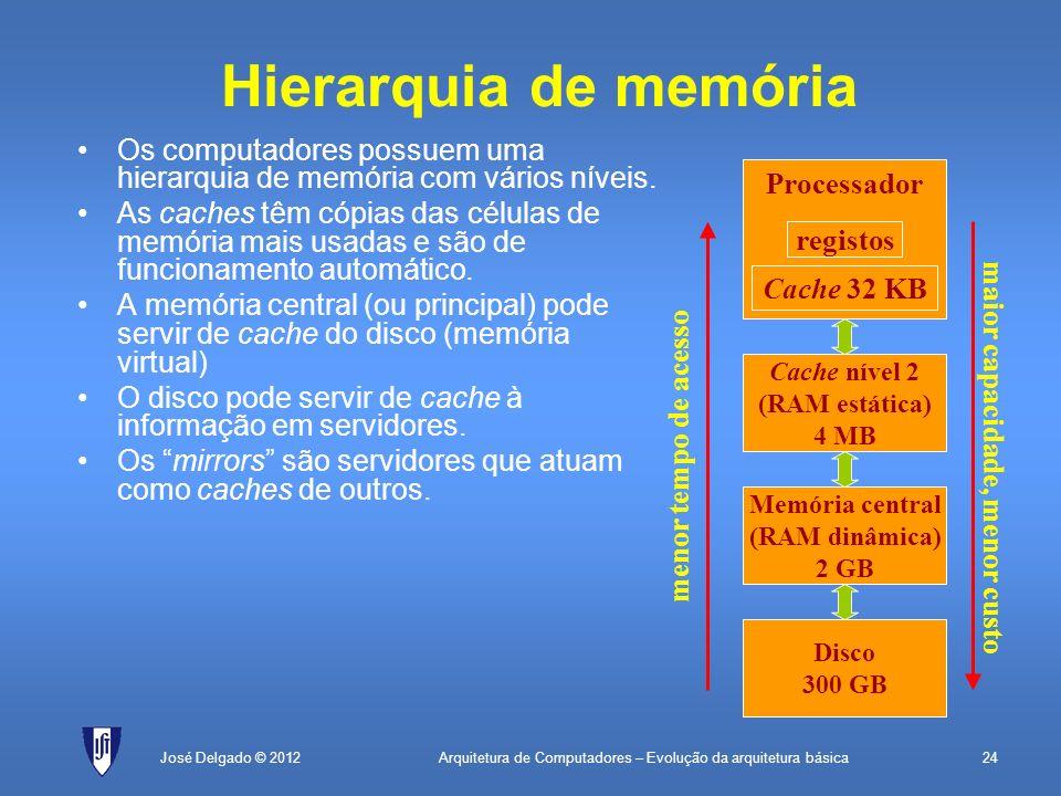 Arquitetura de Computadores – Evolução da arquitetura básica24José Delgado © 2012 Hierarquia de memória Os computadores possuem uma hierarquia de memó