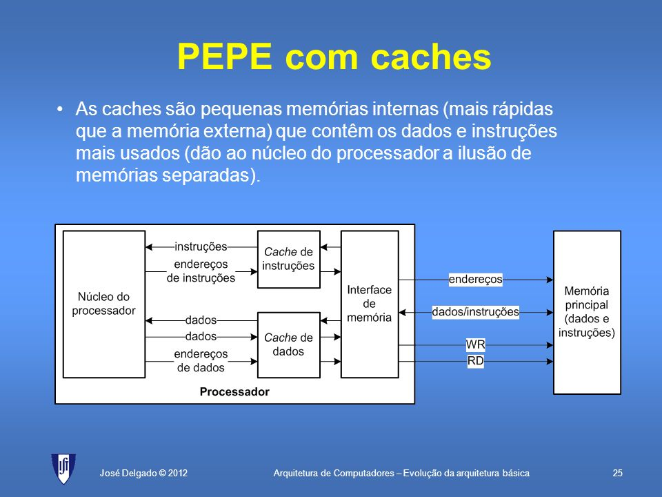 Arquitetura de Computadores – Evolução da arquitetura básica25José Delgado © 2012 PEPE com caches As caches são pequenas memórias internas (mais rápid