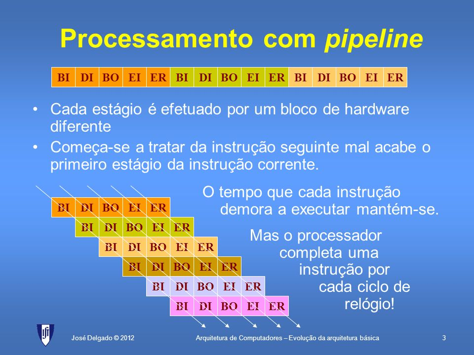 Arquitetura de Computadores – Evolução da arquitetura básica3José Delgado © 2012 Processamento com pipeline Cada estágio é efetuado por um bloco de ha
