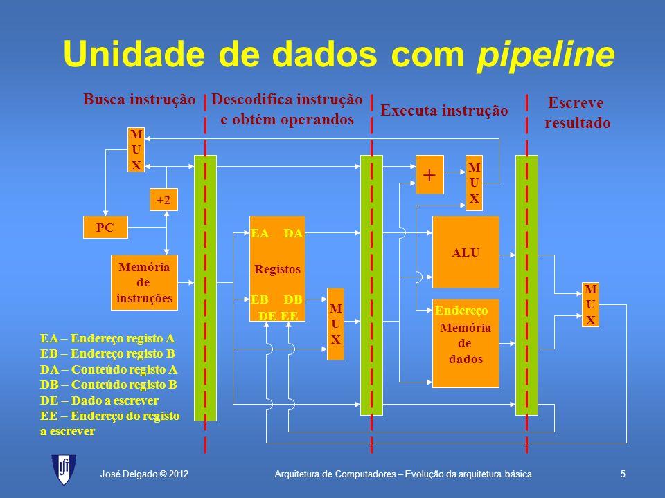 Arquitetura de Computadores – Evolução da arquitetura básica5José Delgado © 2012 Unidade de dados com pipeline PC Memória de instruções +2 MUXMUX Regi