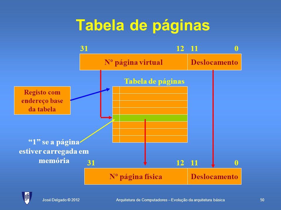 Arquitetura de Computadores – Evolução da arquitetura básica50José Delgado © 2012 Tabela de páginas Nº página virtualDeslocamento 0111231 Nº página fí