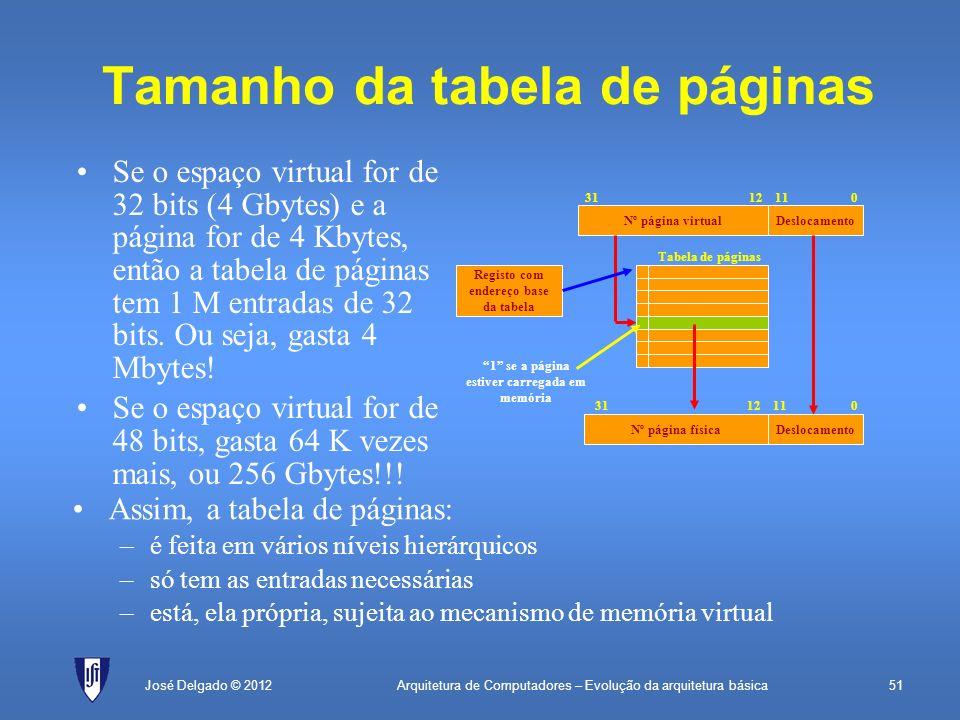 Arquitetura de Computadores – Evolução da arquitetura básica51José Delgado © 2012 Tamanho da tabela de páginas Nº página virtualDeslocamento 0111231 N