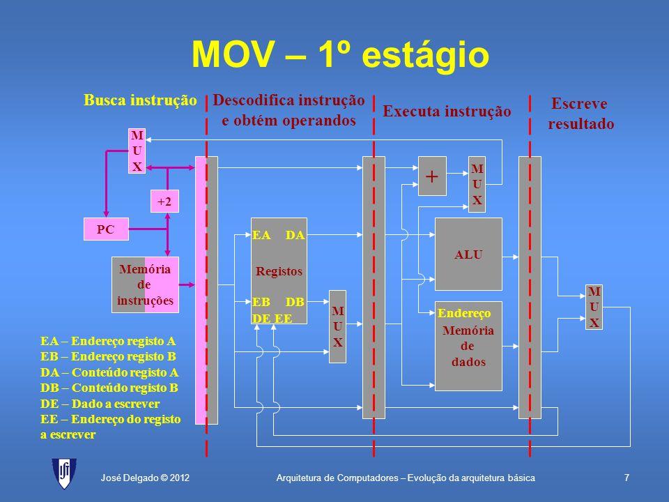 Arquitetura de Computadores – Evolução da arquitetura básica7José Delgado © 2012 + MUXMUX MOV – 1º estágio PC Memória de instruções +2 MUXMUX Registos