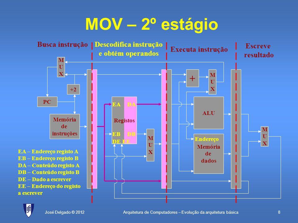 Arquitetura de Computadores – Evolução da arquitetura básica8José Delgado © 2012 + MUXMUX MOV – 2º estágio PC Memória de instruções +2 MUXMUX Registos