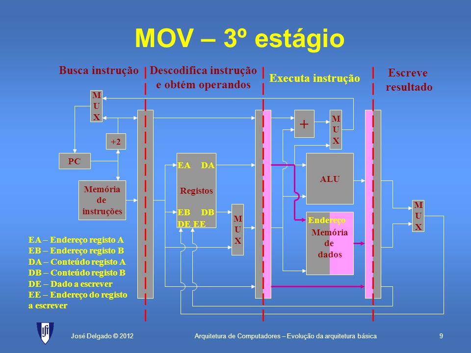 Arquitetura de Computadores – Evolução da arquitetura básica9José Delgado © 2012 + MUXMUX MOV – 3º estágio PC Memória de instruções +2 MUXMUX Registos