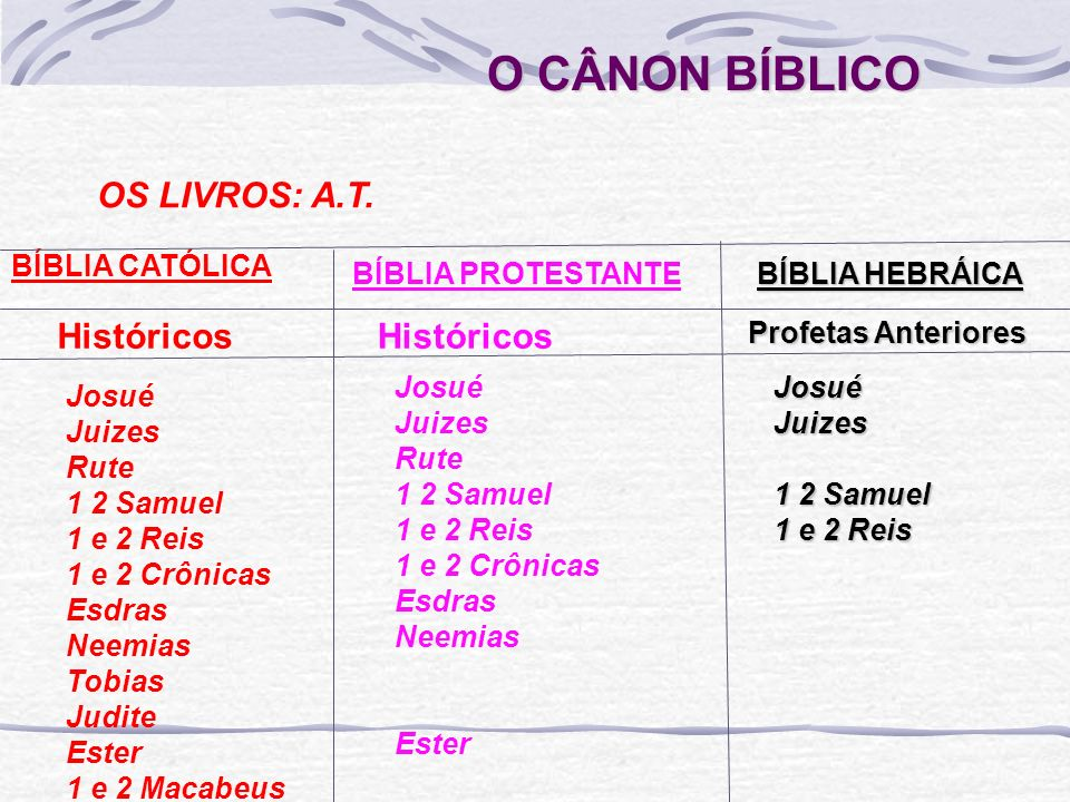 O CÂNON BÍBLICO OS LIVROS: A.T.