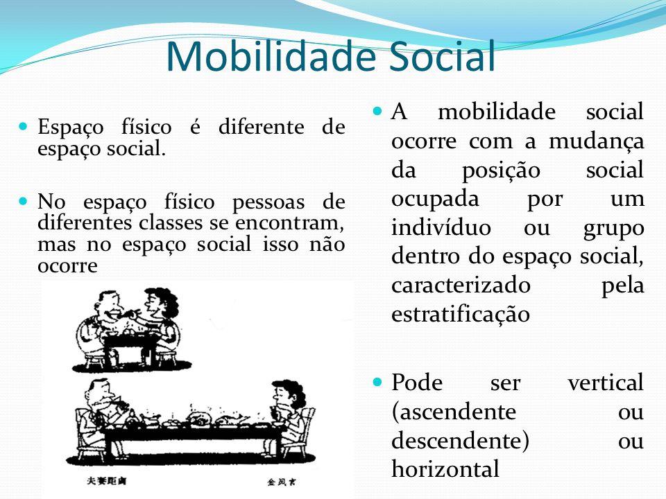 Mobilidade Social Espaço físico é diferente de espaço social. No espaço físico pessoas de diferentes classes se encontram, mas no espaço social isso n