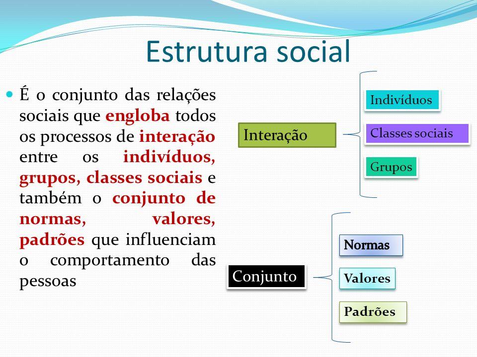 Estrutura social É o conjunto das relações sociais que engloba todos os processos de interação entre os indivíduos, grupos, classes sociais e também o