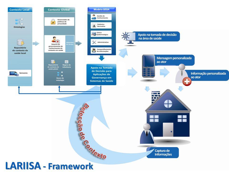 Modelo GISSA LARIISA - Framework