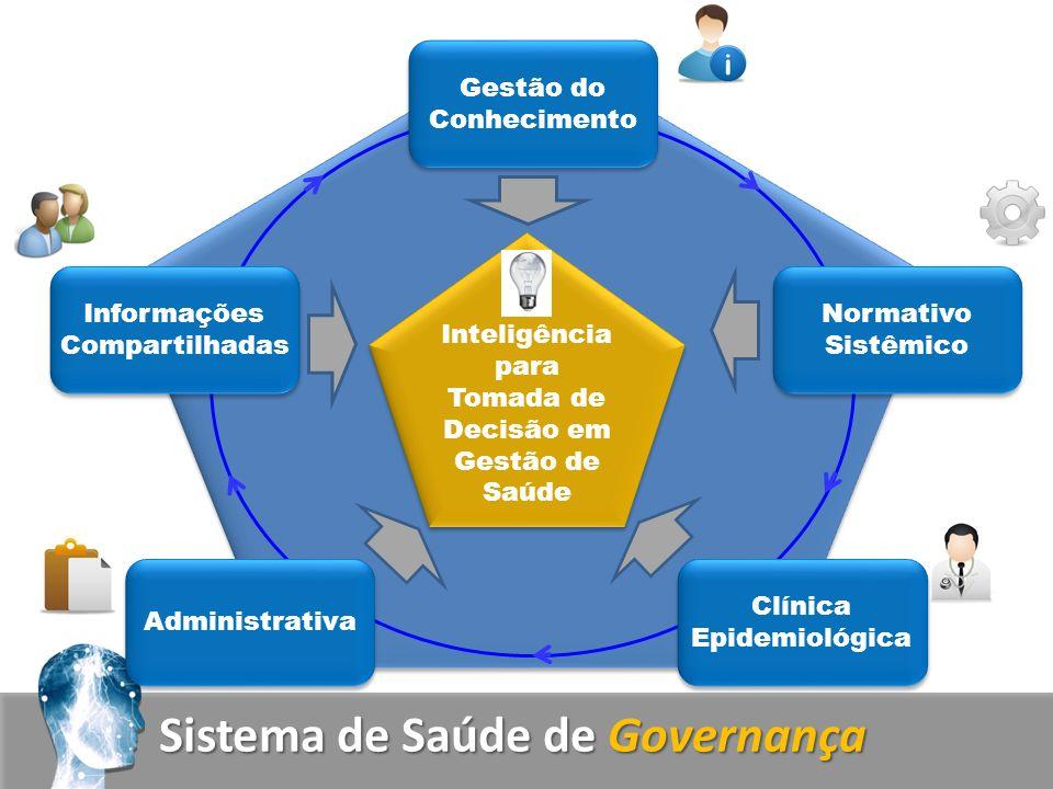 Sistema de Saúde de Governança Inteligência para Tomada de Decisão em Gestão de Saúde Gestão do Conhecimento Normativo Sistêmico Clínica Epidemiológica Administrativa Informações Compartilhadas