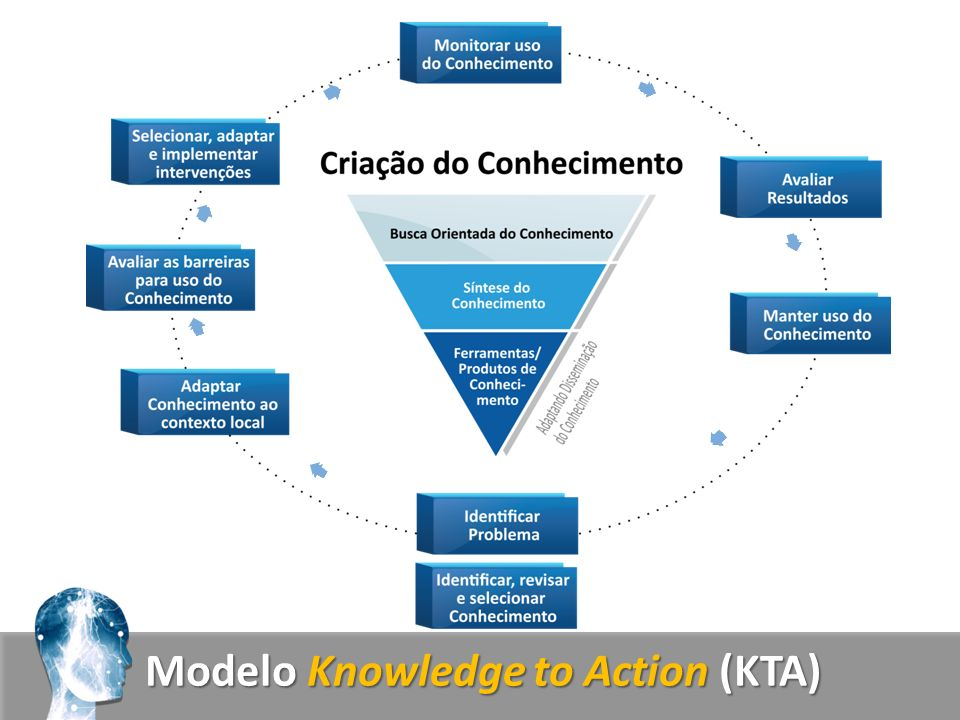 Modelo Knowledge to Action (KTA)