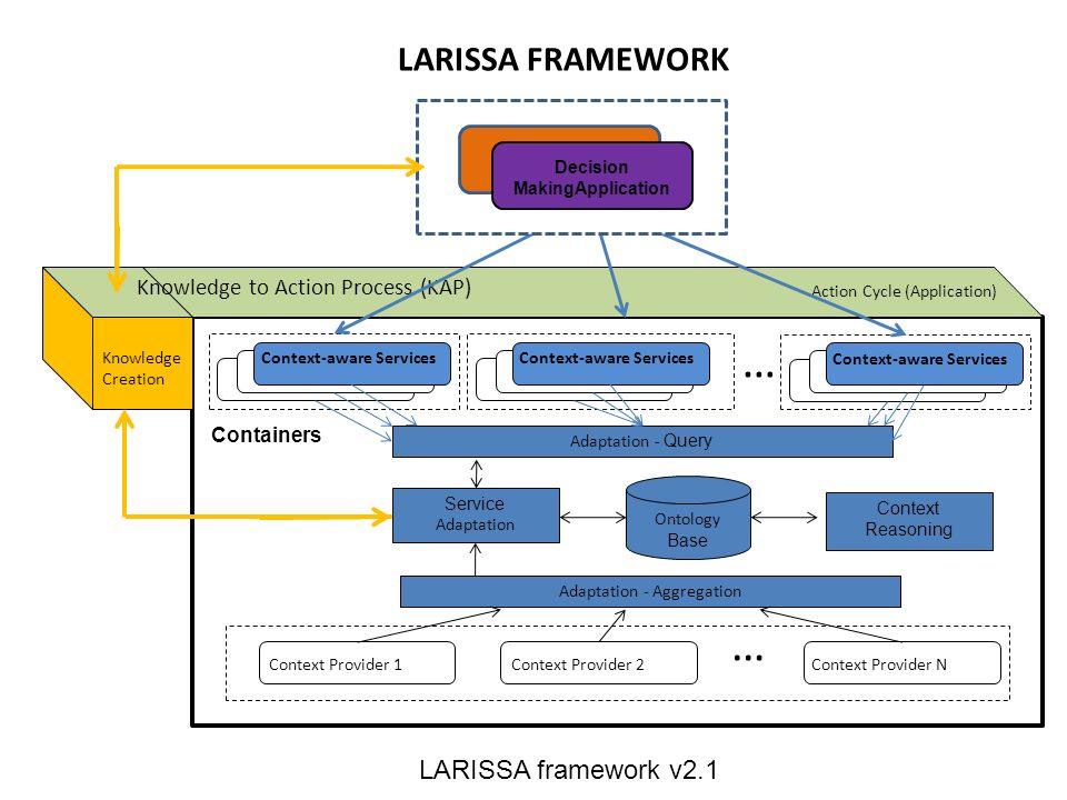 … Ontology Base Service Adaptation Adaptation - Query Adaptation - Aggregation Context Provider 1Context Provider 2Context Provider N … Context Reasoning LARISSA FRAMEWORK (Context-awareness) Knowledge to Action Process (KAP) Action Cycle (Application) Knowledge Creation LARISSA framework v2.1 Context-aware Services Decision MakingApplication Containers