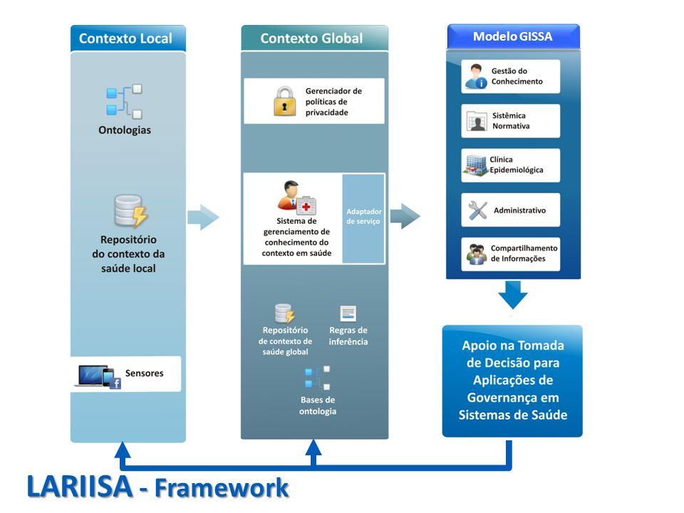 LARIISA - Framework Modelo GISSA