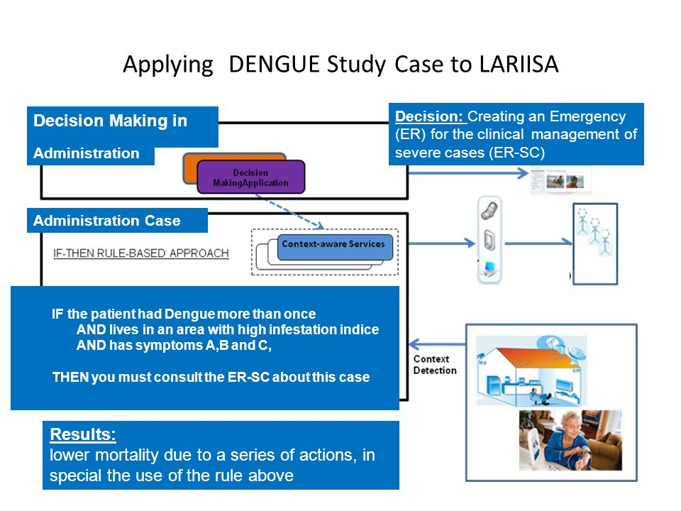 Applying DENGUE Study Case to LARIISA Administration Case Decision Making in Administration IF the patient had Dengue more than once AND lives in an area with high infestation indice AND has symptoms A,B and C, THEN you must consult the ER-SC about this case Results: lower mortality due to a series of actions, in special the use of the rule above Decision: Creating an Emergency (ER) for the clinical management of severe cases (ER-SC)