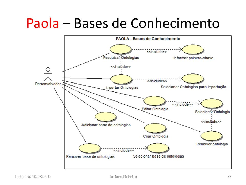 Paola – Bases de Conhecimento Fortaleza, 10/08/2012Taciano Pinheiro53