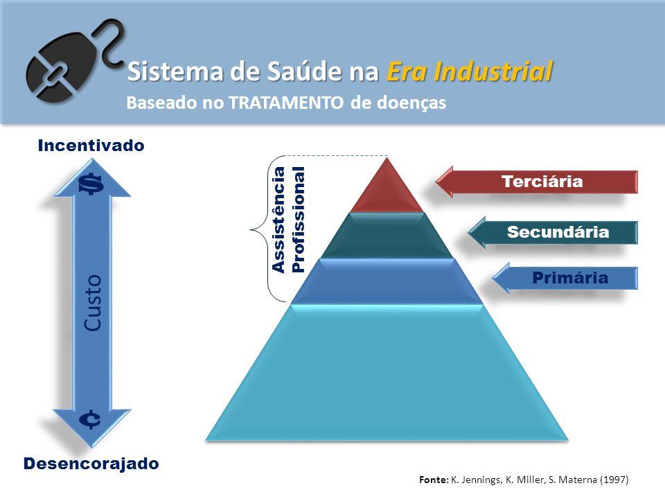 Sistema de Saúde na Era Industrial Baseado no TRATAMENTO de doenças Fonte: K.