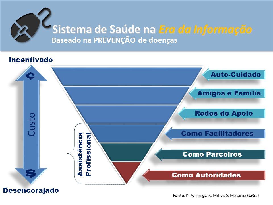 Sistema de Saúde na Era da Informação Baseado na PREVENÇÃO de doenças Custo ¢ Incentivado Desencorajado Fonte: K.