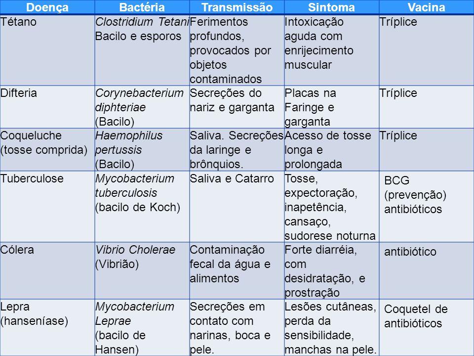 DoençaBactériaTransmissãoSintomaVacina TétanoClostridium Tetani Bacilo e esporos Ferimentos profundos, provocados por objetos contaminados Intoxicação aguda com enrijecimento muscular Tríplice DifteriaCorynebacterium diphteriae (Bacilo) Secreções do nariz e garganta Placas na Faringe e garganta Tríplice Coqueluche (tosse comprida) Haemophilus pertussis (Bacilo) Saliva.