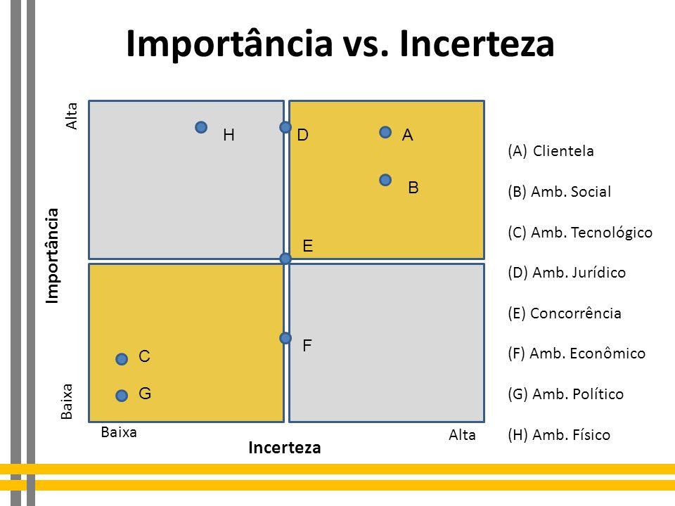 Importância vs. Incerteza D Incerteza Alta Baixa Alta Baixa Importância (A)Clientela (B) Amb. Social (C) Amb. Tecnológico (D) Amb. Jurídico (E) Concor