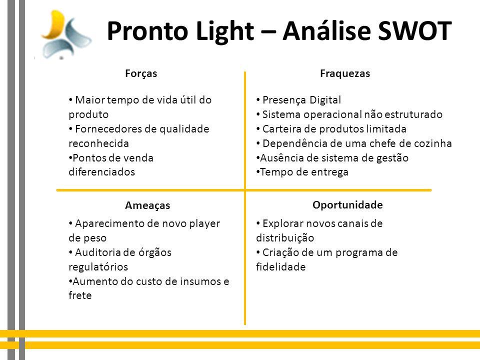 Pronto Light – Análise SWOT ForçasFraquezas Oportunidade Ameaças Maior tempo de vida útil do produto Fornecedores de qualidade reconhecida Pontos de v