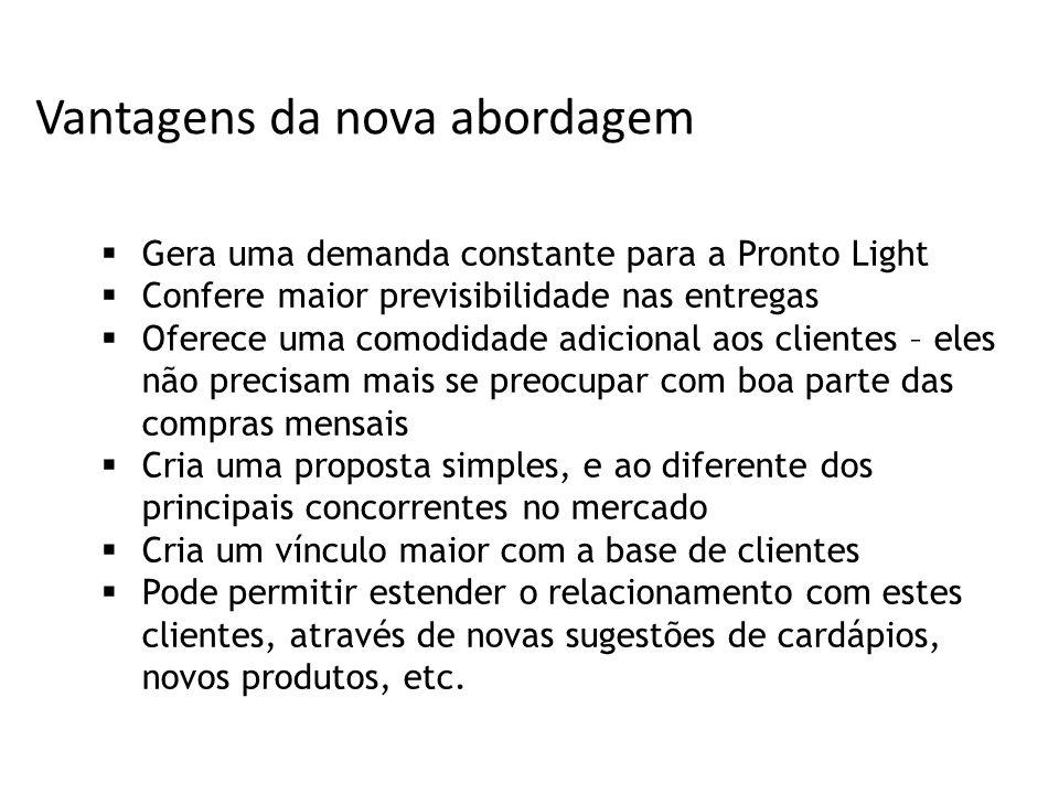 Vantagens da nova abordagem Gera uma demanda constante para a Pronto Light Confere maior previsibilidade nas entregas Oferece uma comodidade adicional