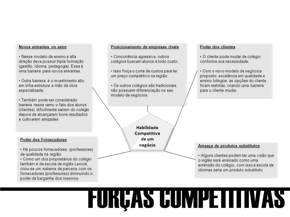 Habilidade Competitiva de um negócio Novos entrantes no setor Nesse modelo de ensino a alta direção deve possuir tripla formação (gestão, idioma, pedagogia).