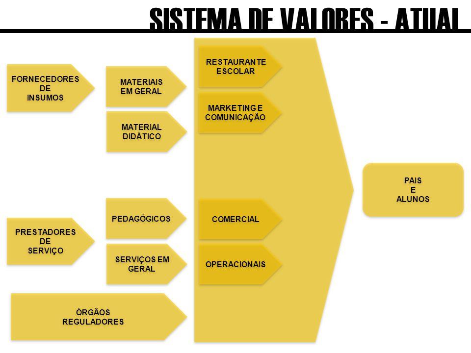 FORNECEDORES DE INSUMOS FORNECEDORES DE INSUMOS MATERIAIS EM GERAL MATERIAIS EM GERAL PRESTADORES DE SERVIÇO PRESTADORES DE SERVIÇO PEDAGÓGICOS ÓRGÃOS REGULADORES ÓRGÃOS REGULADORES PAIS E ALUNOS PAIS E ALUNOS SERVIÇOS EM GERAL SERVIÇOS EM GERAL MATERIAL DIDÁTICO MATERIAL DIDÁTICO OPERACIONAIS COMERCIAL RESTAURANTE ESCOLAR RESTAURANTE ESCOLAR MARKETING E COMUNICAÇÃO MARKETING E COMUNICAÇÃO SISTEMA DE VALORES - ATUAL