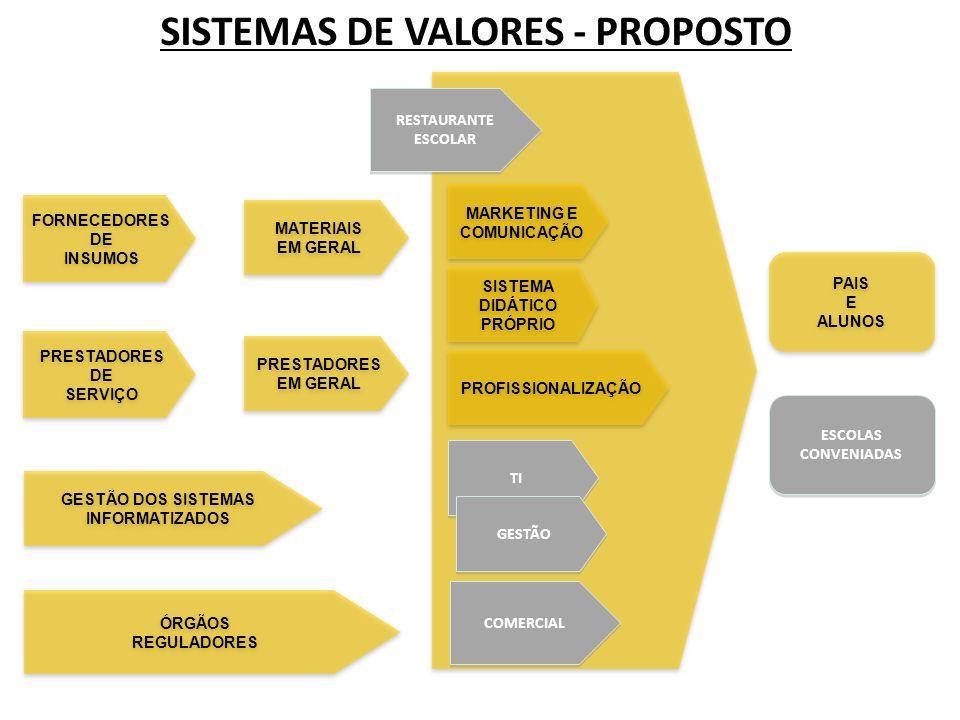 SISTEMAS DE VALORES - PROPOSTO FORNECEDORES DE INSUMOS FORNECEDORES DE INSUMOS MATERIAIS EM GERAL MATERIAIS EM GERAL PRESTADORES DE SERVIÇO PRESTADORES DE SERVIÇO PRESTADORES EM GERAL PRESTADORES EM GERAL PAIS E ALUNOS PAIS E ALUNOS ÓRGÃOS REGULADORES ÓRGÃOS REGULADORES GESTÃO DOS SISTEMAS INFORMATIZADOS GESTÃO DOS SISTEMAS INFORMATIZADOS ESCOLAS CONVENIADAS ESCOLAS CONVENIADAS MARKETING E COMUNICAÇÃO MARKETING E COMUNICAÇÃO PROFISSIONALIZAÇÃO SISTEMA DIDÁTICO PRÓPRIO SISTEMA DIDÁTICO PRÓPRIO COMERCIAL RESTAURANTE ESCOLAR RESTAURANTE ESCOLAR TI GESTÃO
