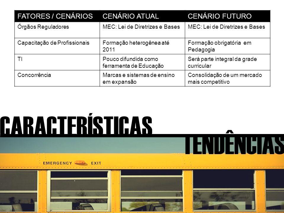 CARACTERÍSTICAS TENDÊNCIAS FATORES / CENÁRIOSCENÁRIO ATUALCENÁRIO FUTURO Órgãos ReguladoresMEC: Lei de Diretrizes e Bases Capacitação de ProfissionaisFormação heterogênea até 2011 Formação obrigatória em Pedagogia TIPouco difundida como ferramenta de Educação Será parte integral da grade curricular ConcorrênciaMarcas e sistemas de ensino em expansão Consolidação de um mercado mais competitivo
