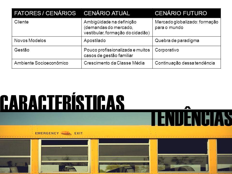 CARACTERÍSTICAS TENDÊNCIAS FATORES / CENÁRIOSCENÁRIO ATUALCENÁRIO FUTURO ClienteAmbigüidade na definição (demandas do mercado, vestibular, formação do cidadão) Mercado globalizado: formação para o mundo Novos ModelosApostiladoQuebra de paradigma GestãoPouco profissionalizada e muitos casos de gestão familiar Corporativo Ambiente SocioeconômicoCrescimento da Classe MédiaContinuação dessa tendência
