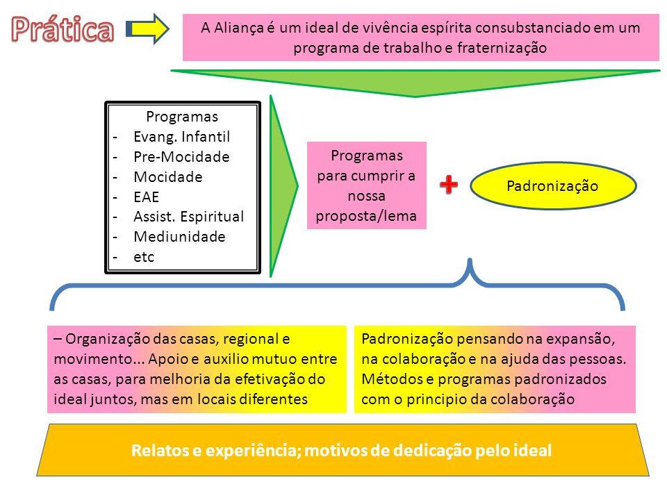 Programas -Evang.Infantil -Pre-Mocidade -Mocidade -EAE -Assist.