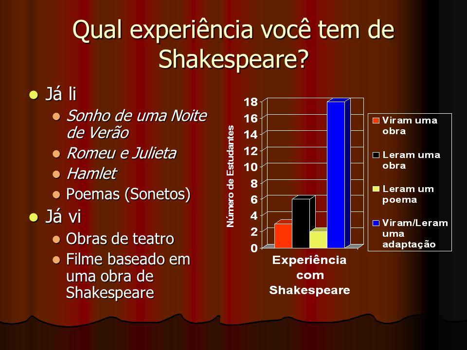 Qual experiência você tem de Shakespeare? Já li Já li Sonho de uma Noite de Verão Sonho de uma Noite de Verão Romeu e Julieta Romeu e Julieta Hamlet H