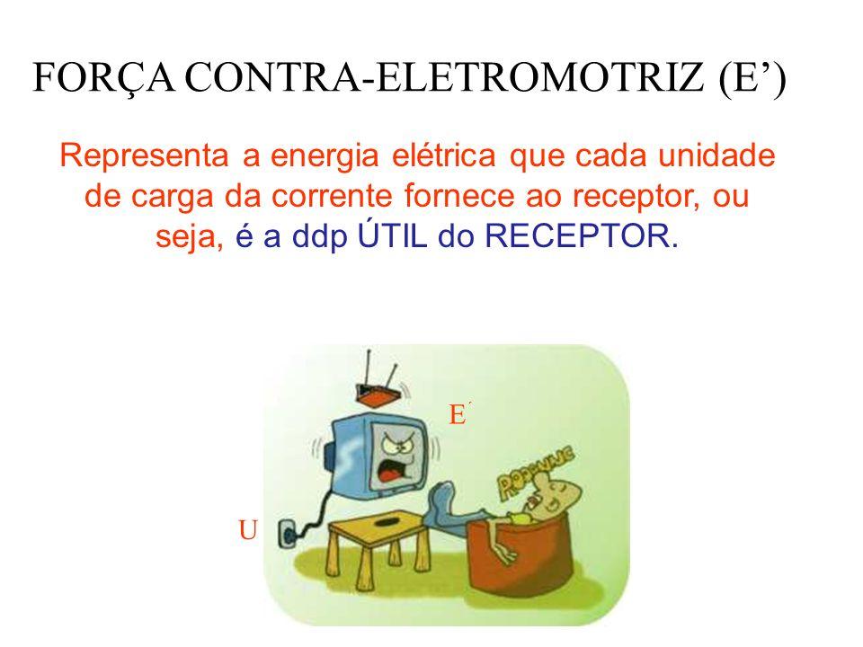 FORÇA CONTRA-ELETROMOTRIZ (E) Representa a energia elétrica que cada unidade de carga da corrente fornece ao receptor, ou seja, é a ddp ÚTIL do RECEPT