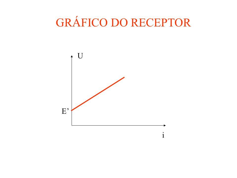 GRÁFICO DO RECEPTOR U i E